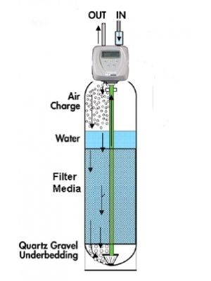 Hydrogen Sulphide Reduction Systems