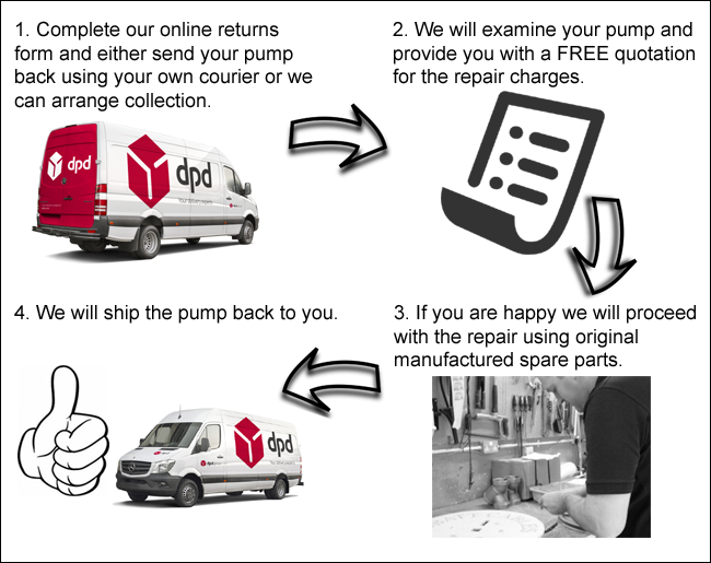 Step by Step Guide for Repair Service